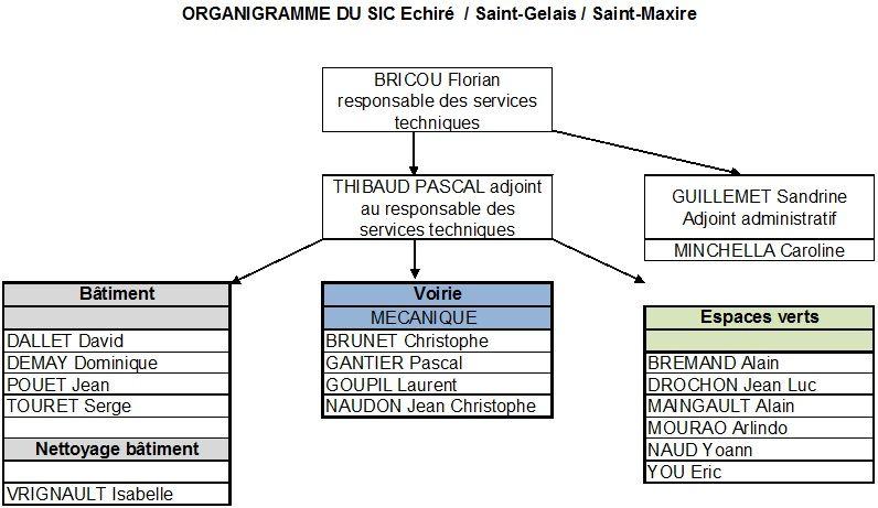 organigramme-SIC